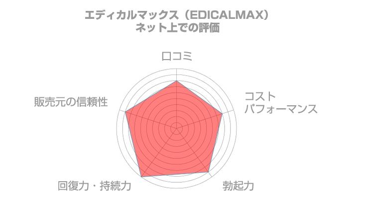 エディカルマックス(EDICAL MAX)のネット上の口コミ
